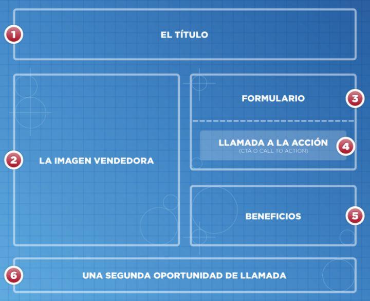 Ejemplo de estructura de una landig page efectiva